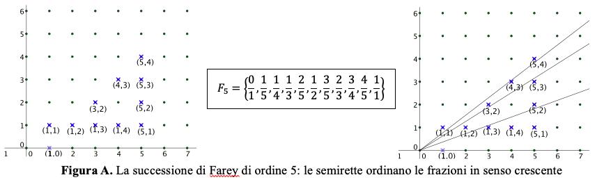 farey5completo
